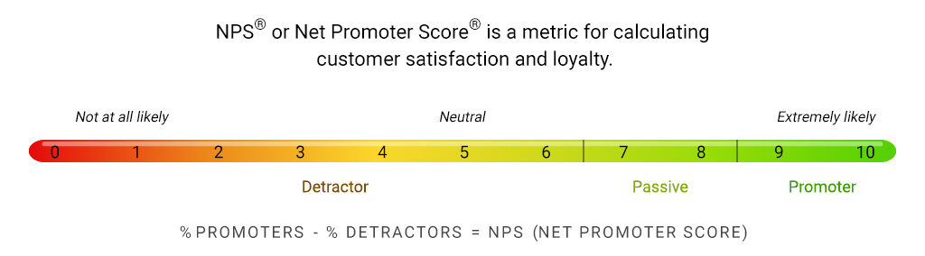 Net Promoter Score® scale Numr Research Text Analytics